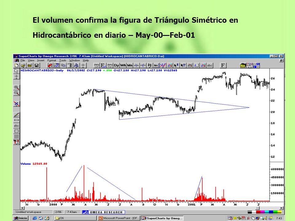 El volumen confirma la figura de Triángulo Simétrico en Hidrocantábrico en diario – May-00—Feb-01