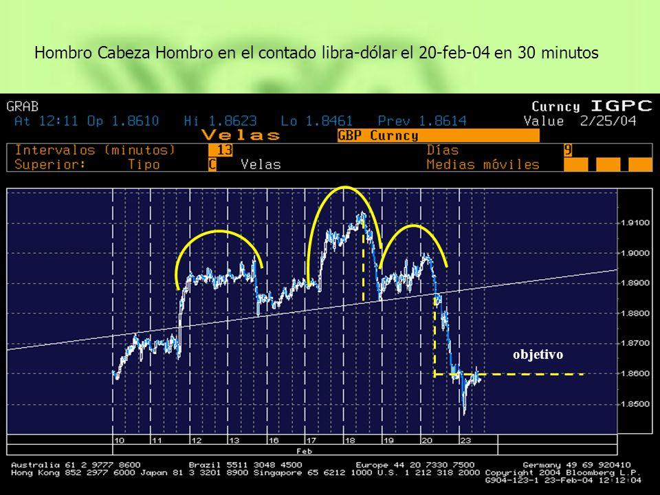 Hombro Cabeza Hombro en el contado libra-dólar el 20-feb-04 en 30 minutos