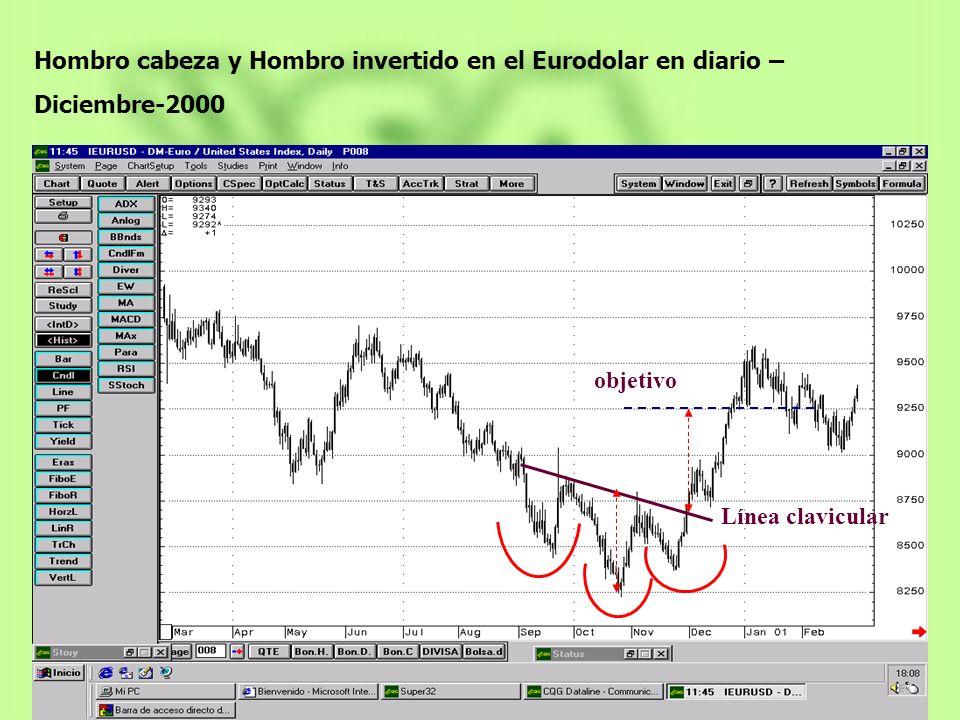 Hombro cabeza y Hombro invertido en el Eurodolar en diario – Diciembre-2000