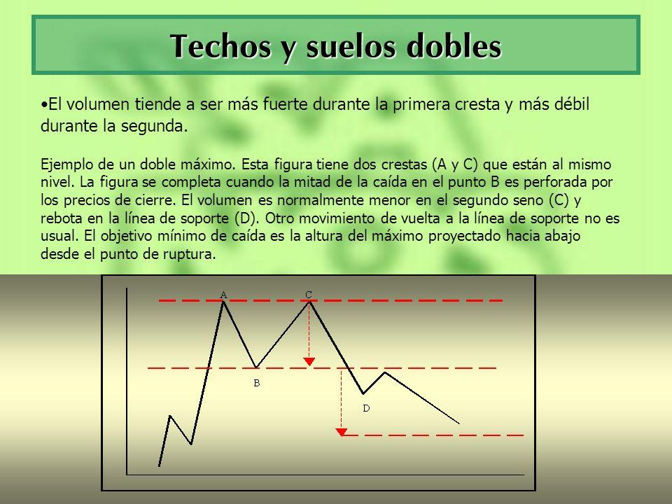 Techos y suelos doblesEl volumen tiende a ser más fuerte durante la primera cresta y más débil durante la segunda.