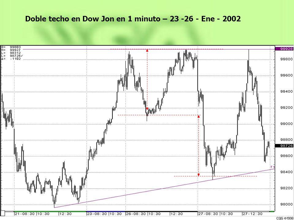 Doble techo en Dow Jon en 1 minuto – 23 -26 - Ene - 2002