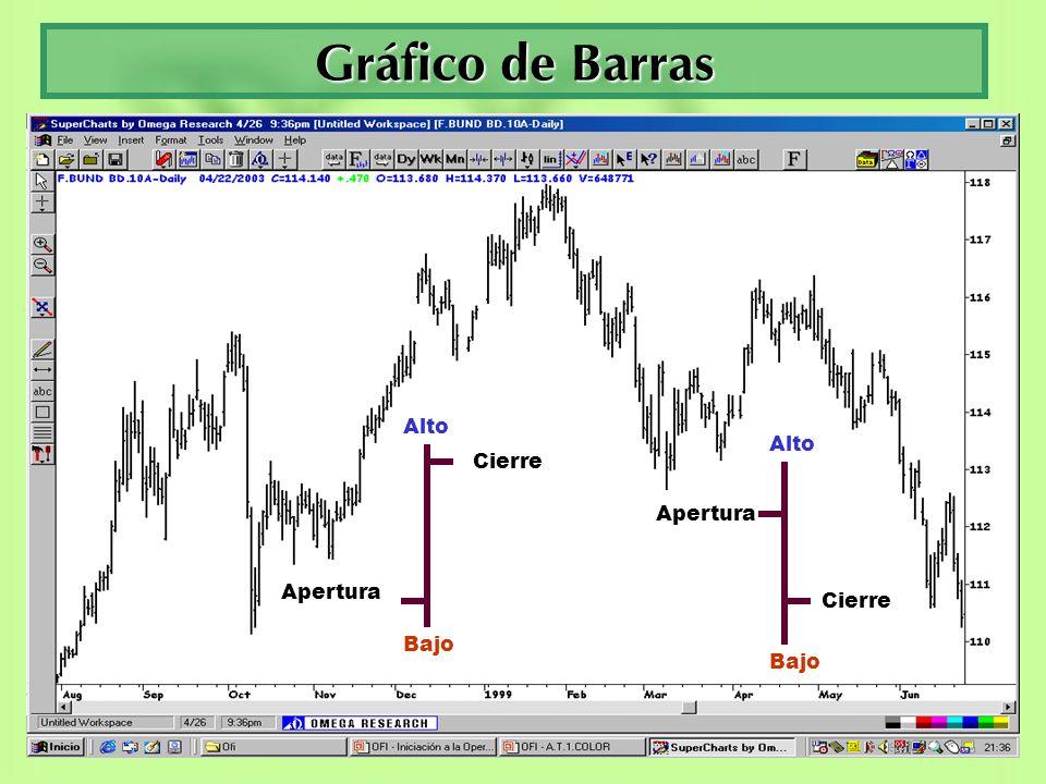 Gráfico de Barras Alto Alto Cierre Apertura Apertura Cierre Bajo Bajo