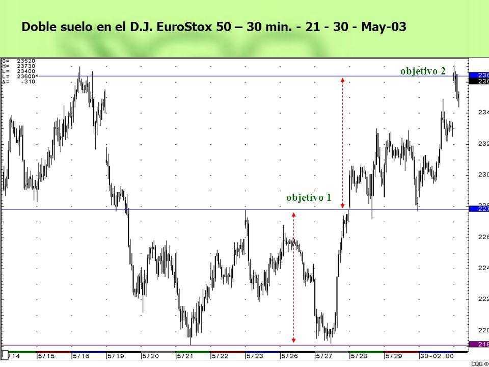 Doble suelo en el D.J. EuroStox 50 – 30 min. - 21 - 30 - May-03