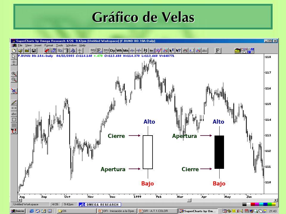 Gráfico de Velas Alto Alto Cierre Apertura Apertura Cierre Bajo Bajo