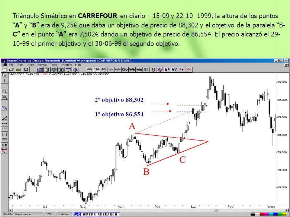 Triángulo Simétrico en CARREFOUR en diario – 15-09 y 22-10 -1999, la altura de los puntos A y B era de 9,25€ que daba un objetivo de precio de 88,302 y el objetivo de la paralela B-C en el punto A era 7,502€ dando un objetivo de precio de 86,554. El precio alcanzó el 29-10-99 el primer objetivo y el 30-06-99 el segundo objetivo.