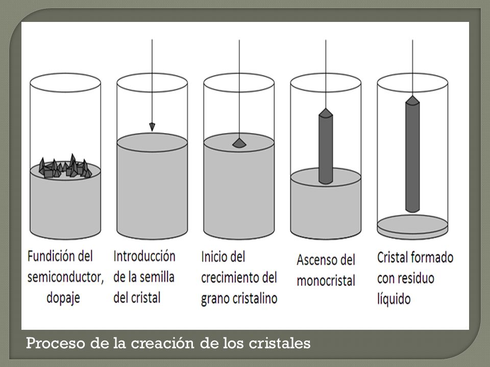 Proceso de la creación de los cristales