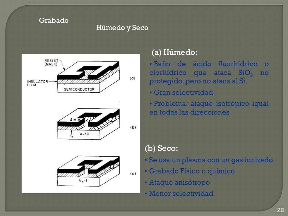 (a) Húmedo: (b) Seco: Grabado Húmedo y Seco