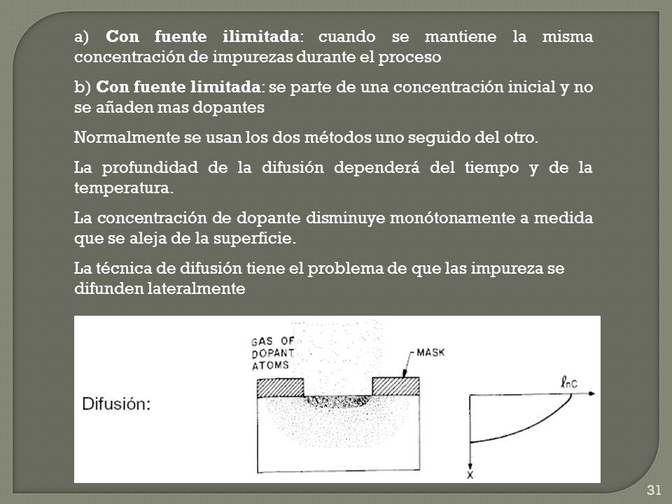 a) Con fuente ilimitada: cuando se mantiene la misma concentración de impurezas durante el proceso