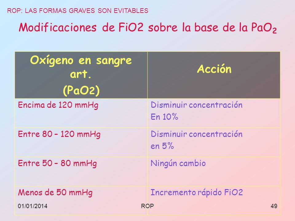 Modificaciones de FiO2 sobre la base de la PaO2
