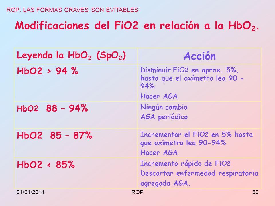 Modificaciones del FiO2 en relación a la HbO2.