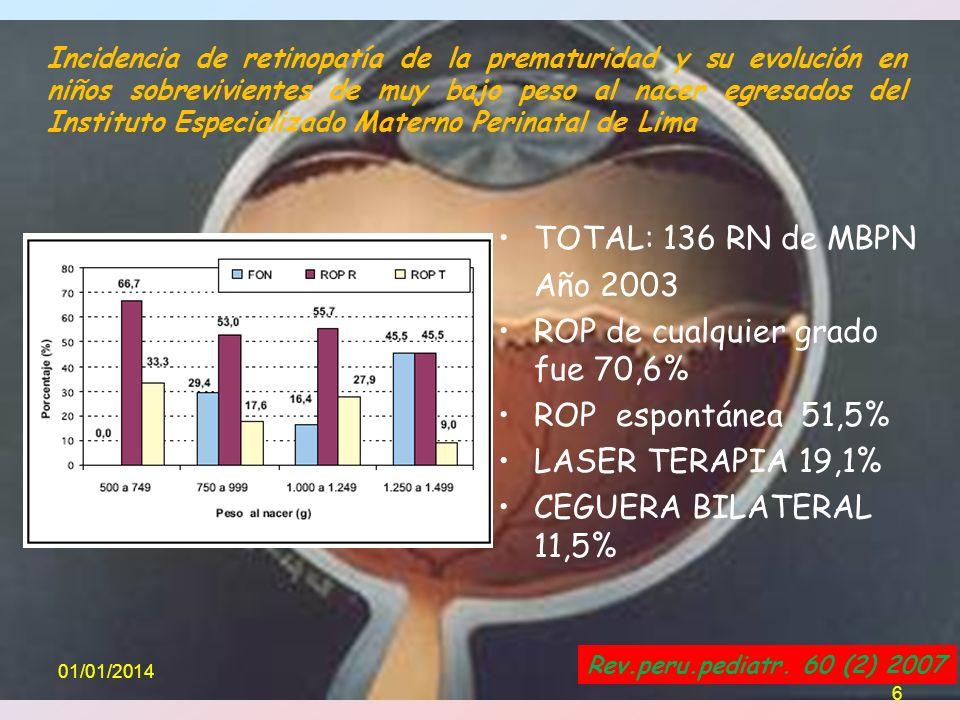 ROP de cualquier grado fue 70,6% ROP espontánea 51,5%
