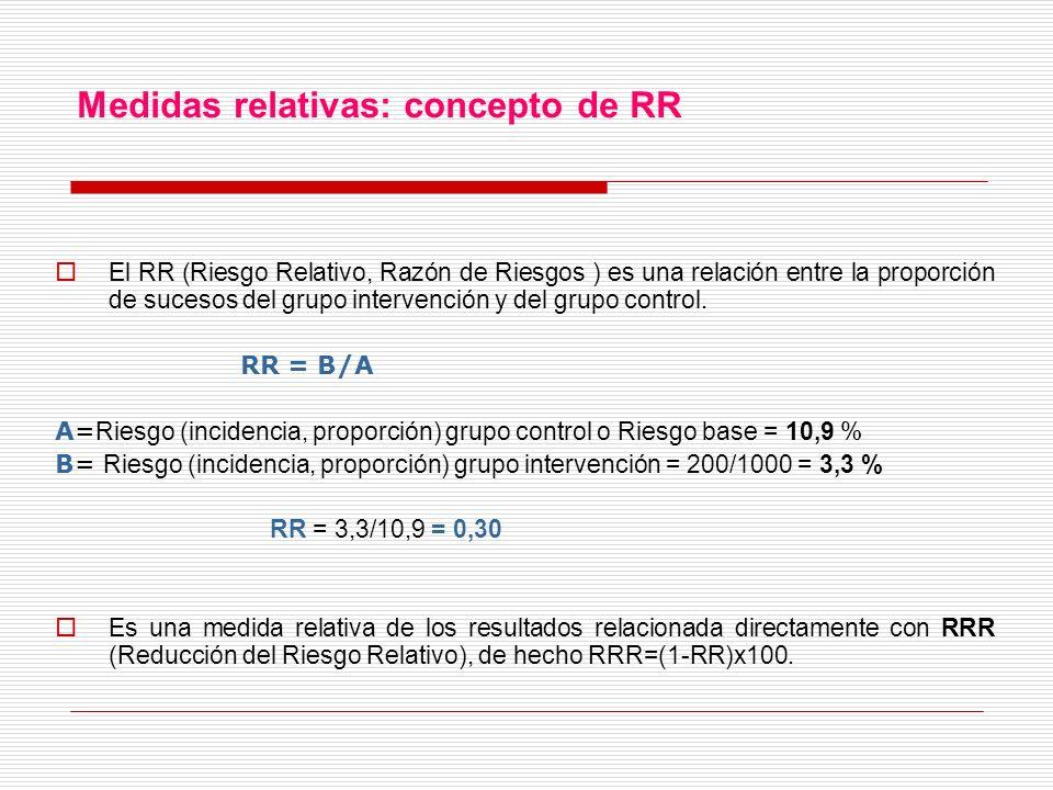 Medidas relativas: concepto de RR