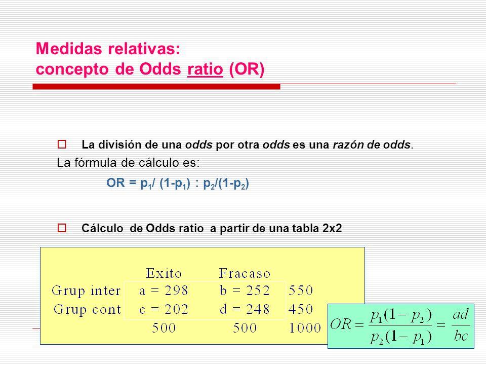 Medidas relativas: concepto de Odds ratio (OR)