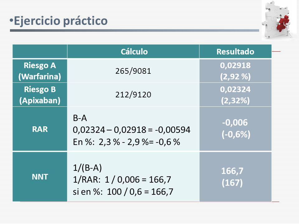 Ejercicio práctico B-A -0,006 0,02324 – 0,02918 = -0,00594 (-0,6%)