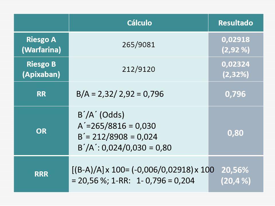 B/A = 2,32/ 2,92 = 0,796 0,796 B´/A´ (Odds) A´=265/8816 = 0,030