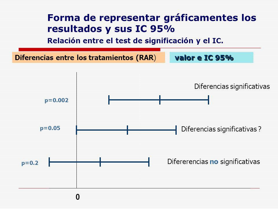 Forma de representar gráficamentes los resultados y sus IC 95%