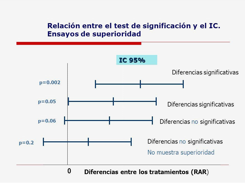 Relación entre el test de significación y el IC.