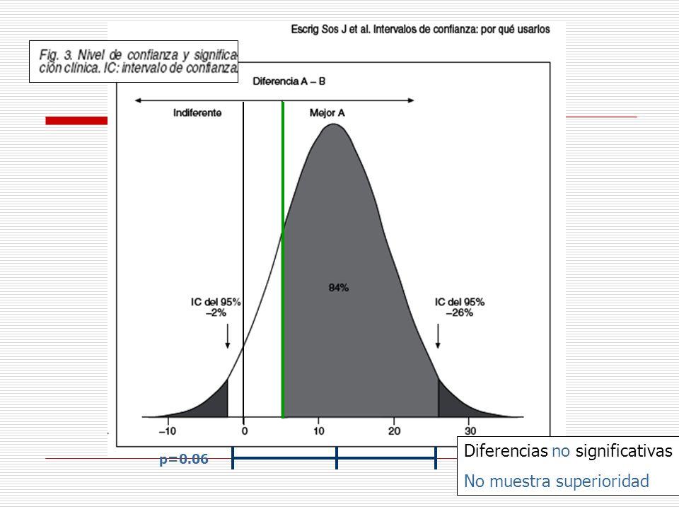 Diferencias no significativas No muestra superioridad