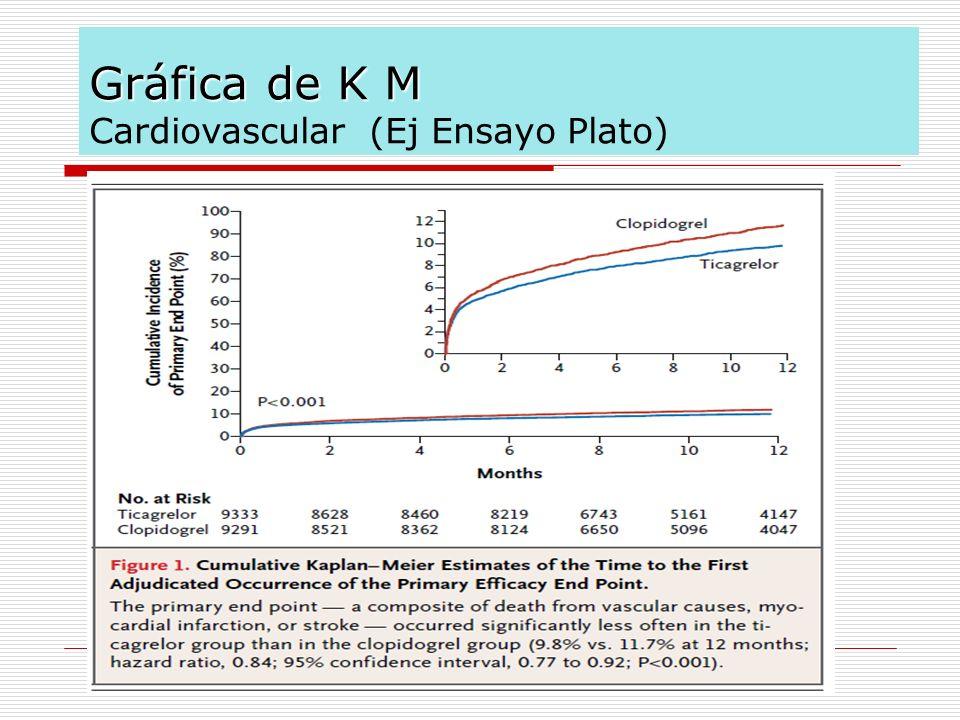 Gráfica de K M Cardiovascular (Ej Ensayo Plato)