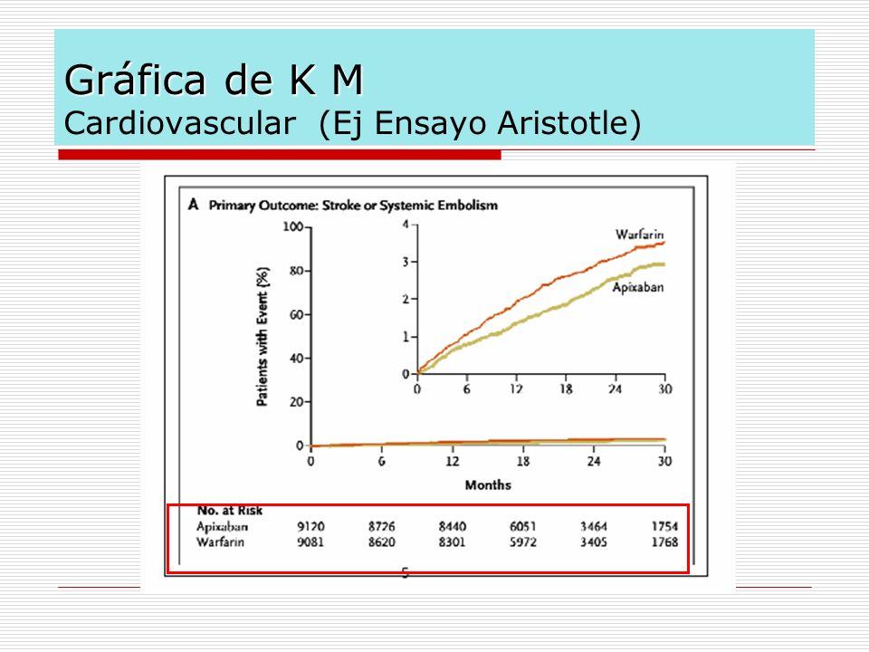 Gráfica de K M Cardiovascular (Ej Ensayo Aristotle)