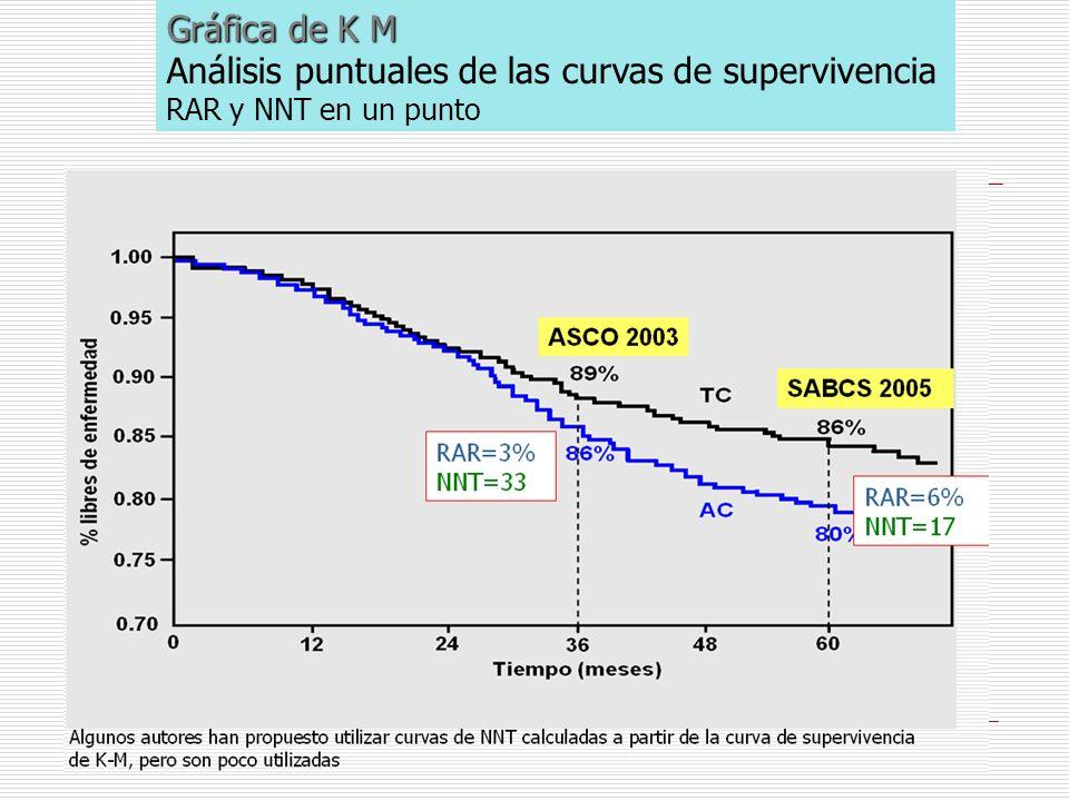 Análisis puntuales de las curvas de supervivencia