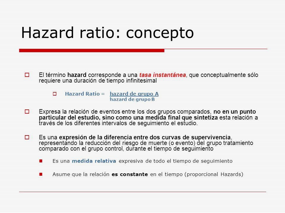 Hazard ratio: concepto