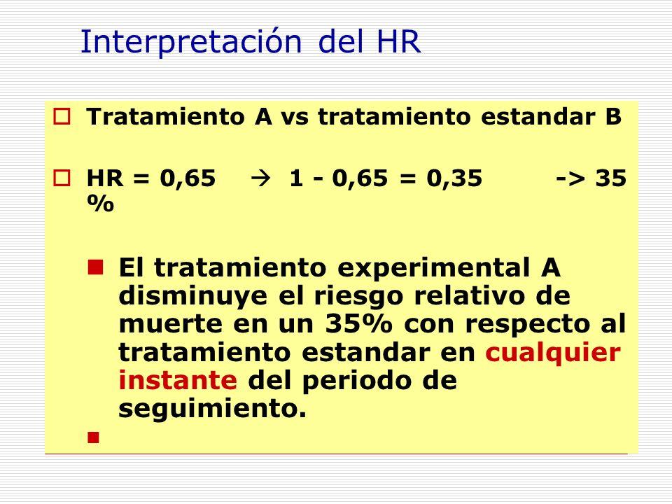 Interpretación del HR Tratamiento A vs tratamiento estandar B. HR = 0,65  1 - 0,65 = 0,35 -> 35 %
