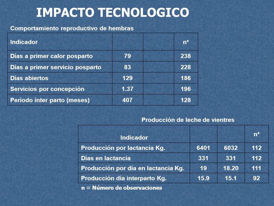 IMPACTO TECNOLOGICO Comportamiento reproductivo de hembras Indicador