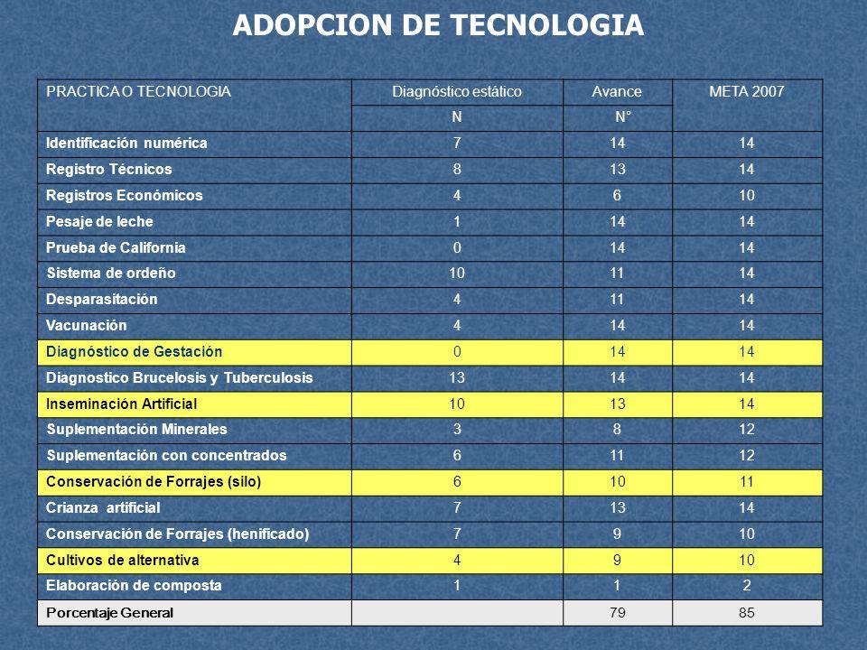 ADOPCION DE TECNOLOGIA