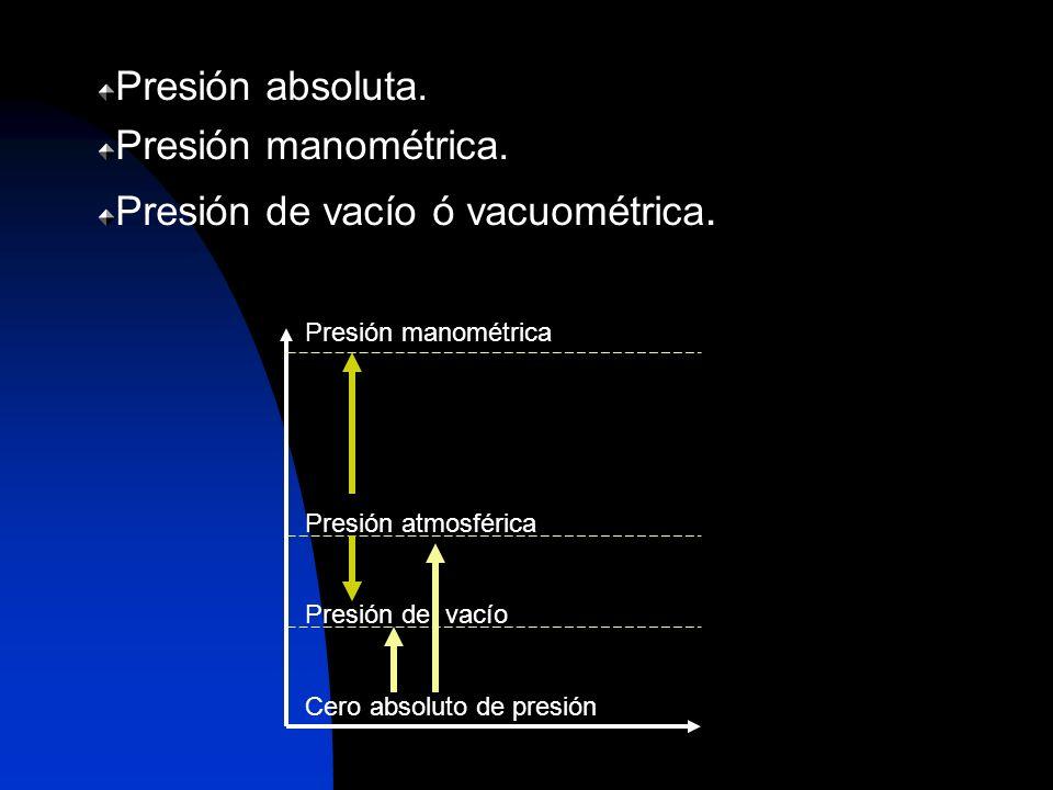 Presión de vacío ó vacuométrica.
