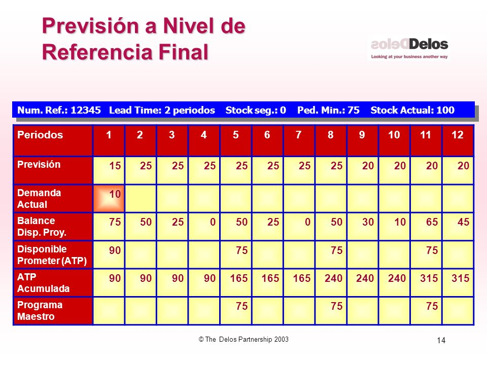 Previsión a Nivel de Referencia Final