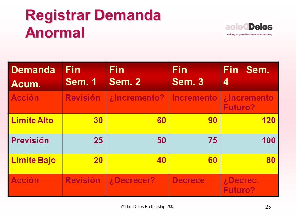 Registrar Demanda Anormal