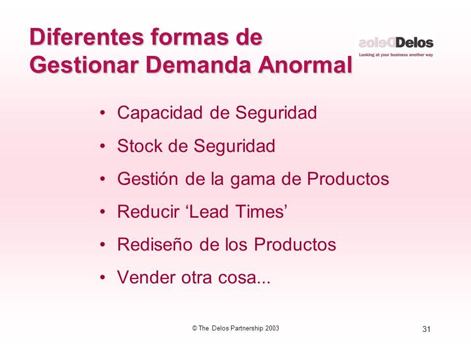 Diferentes formas de Gestionar Demanda Anormal