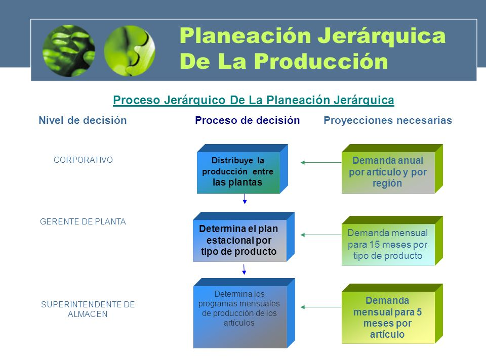 Planeación Jerárquica De La Producción