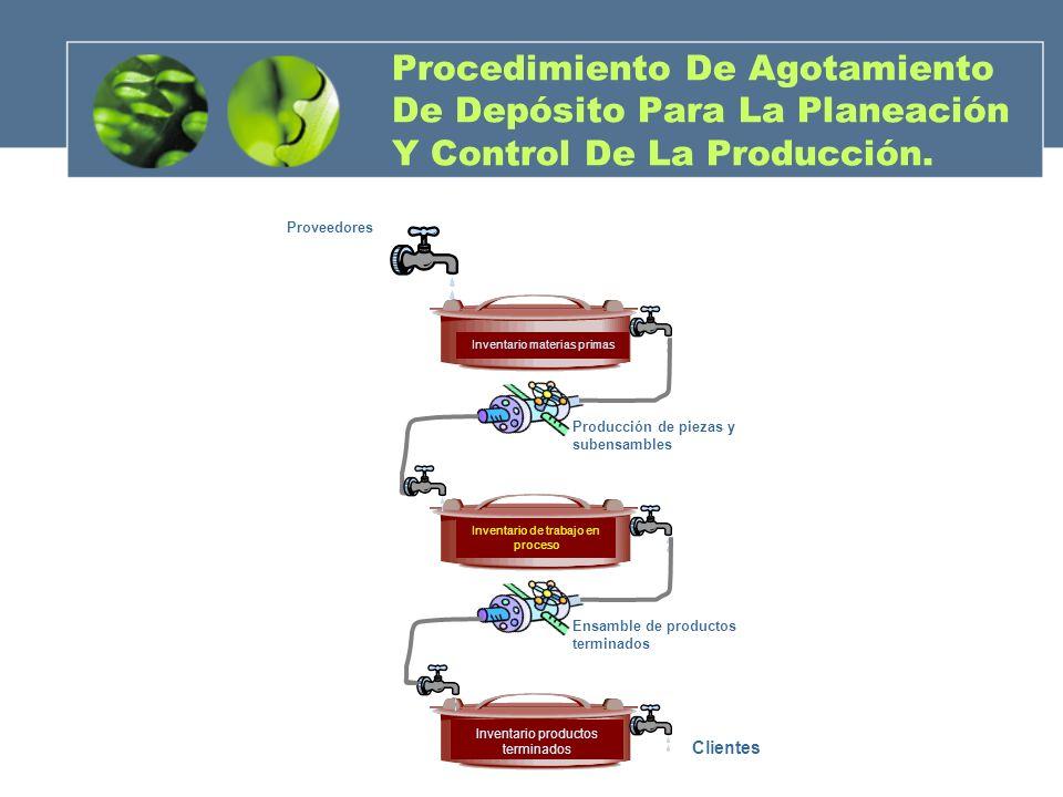 Procedimiento De Agotamiento De Depósito Para La Planeación Y Control De La Producción.