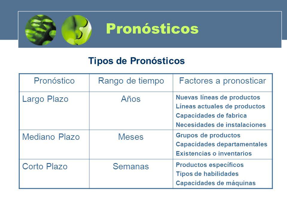 Factores a pronosticar