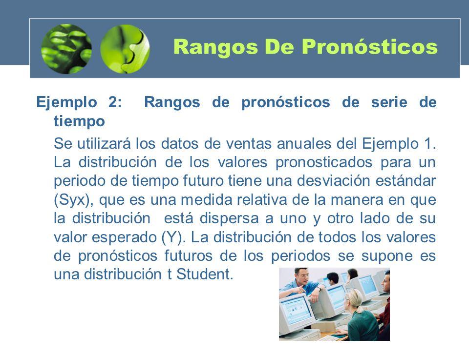 Rangos De Pronósticos Ejemplo 2: Rangos de pronósticos de serie de tiempo.