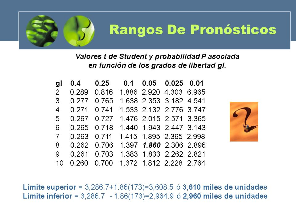 Rangos De Pronósticos Valores t de Student y probabilidad P asociada