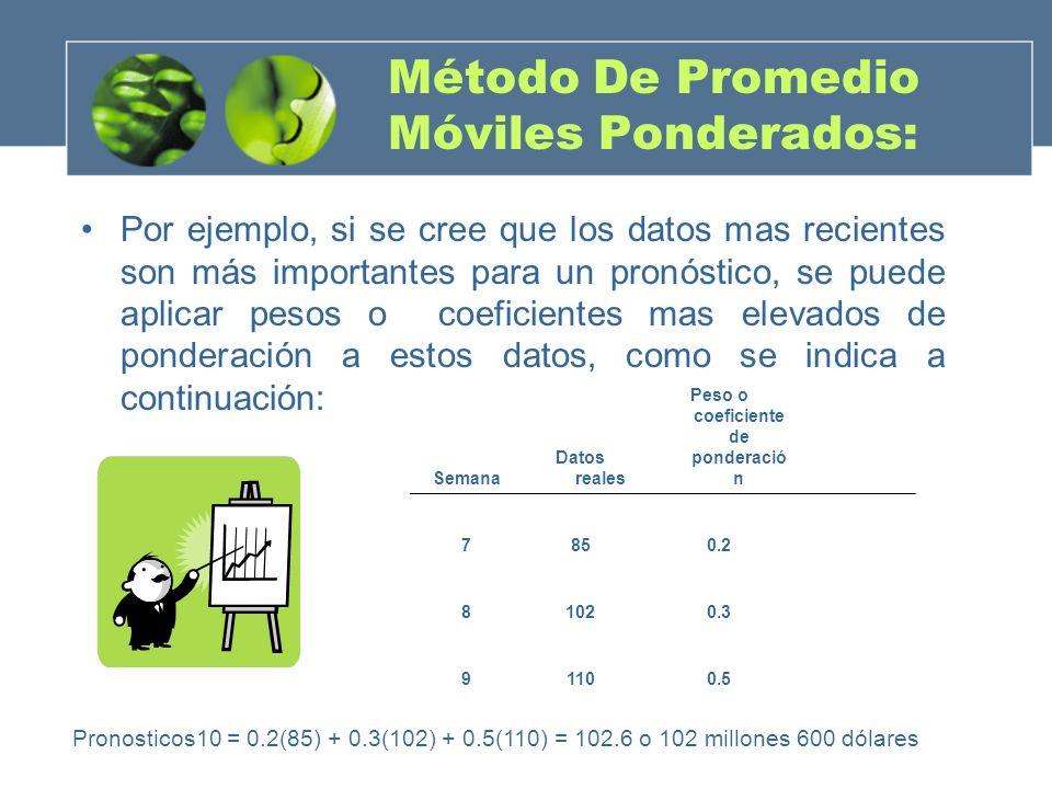 Método De Promedio Móviles Ponderados: