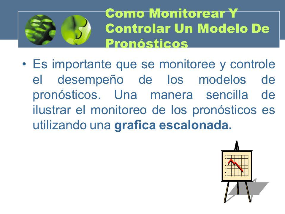 Como Monitorear Y Controlar Un Modelo De Pronósticos