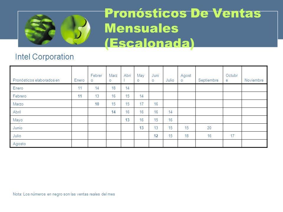 Pronósticos De Ventas Mensuales (Escalonada)