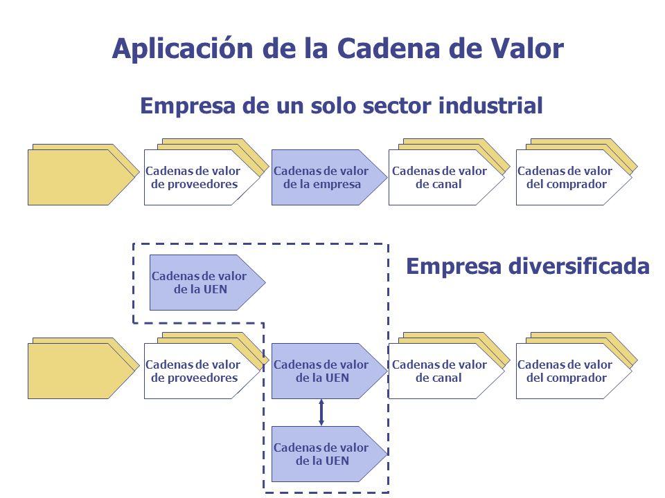 Empresa de un solo sector industrial Empresa diversificada