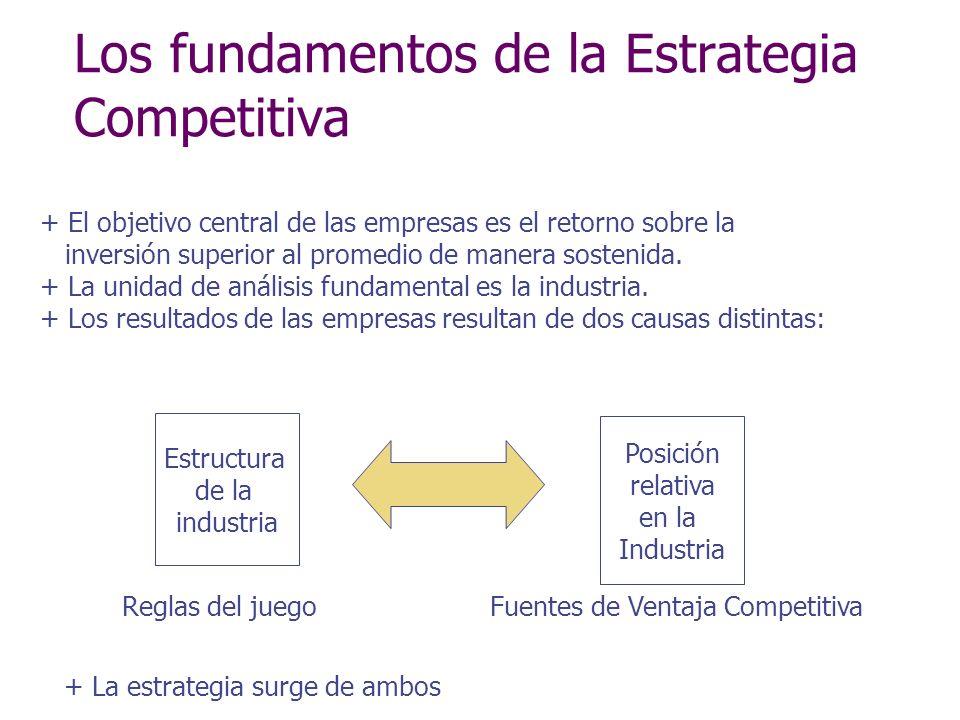 Los fundamentos de la Estrategia Competitiva