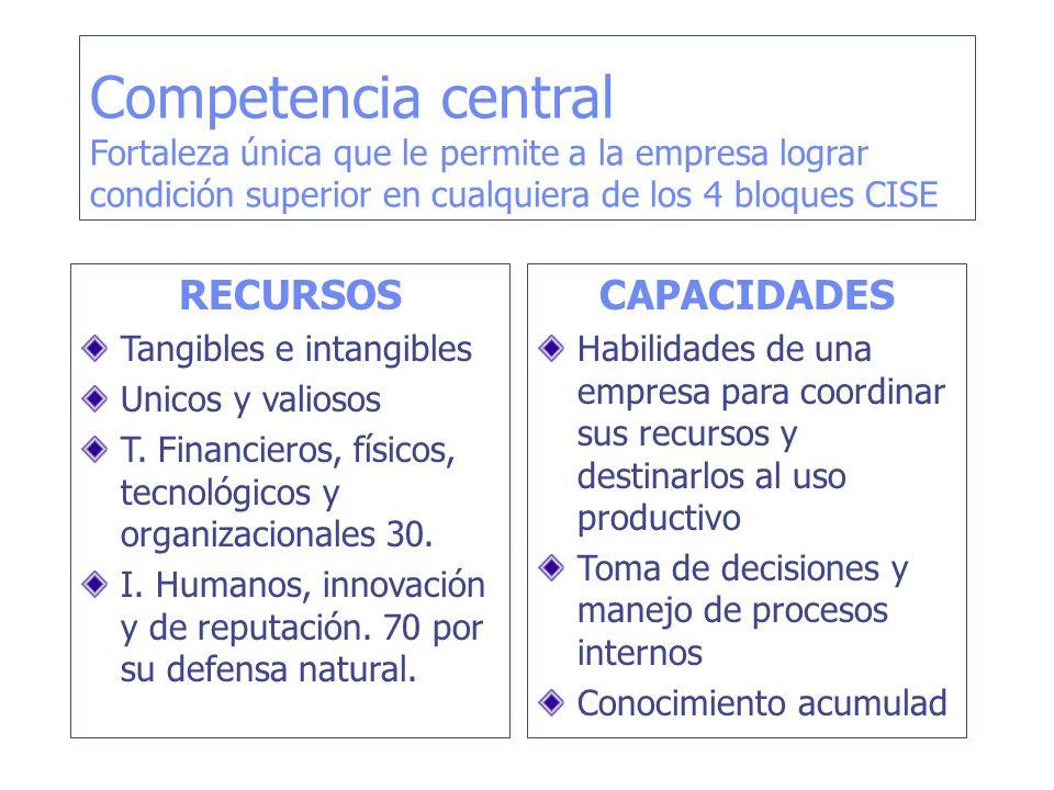 Competencia central Fortaleza única que le permite a la empresa lograr condición superior en cualquiera de los 4 bloques CISE