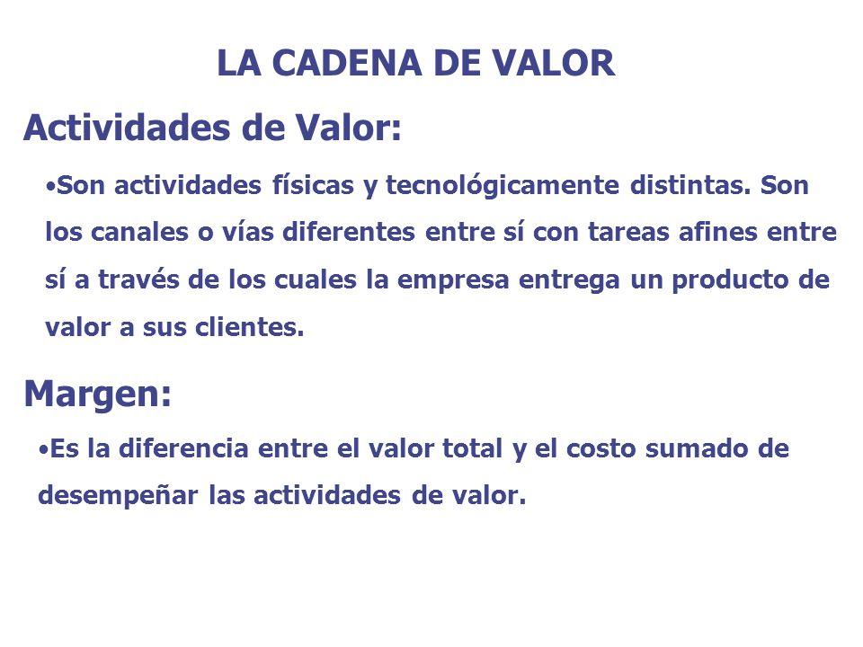 LA CADENA DE VALOR Actividades de Valor: Margen: