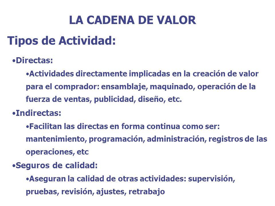 LA CADENA DE VALOR Tipos de Actividad: Directas: Indirectas: