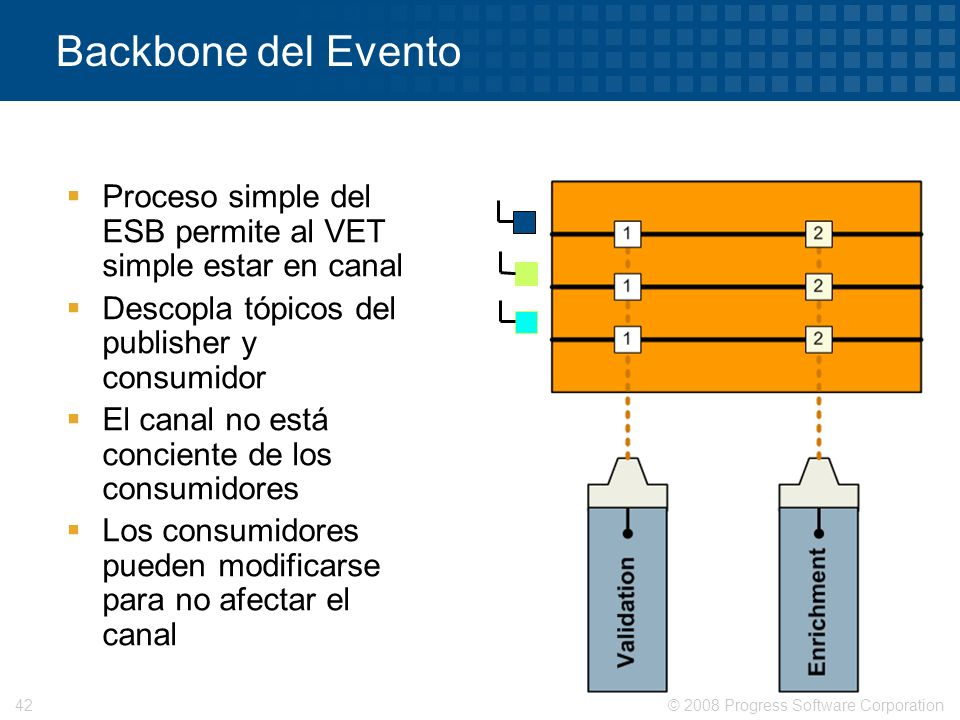Backbone del EventoProceso simple del ESB permite al VET simple estar en canal. Descopla tópicos del publisher y consumidor.