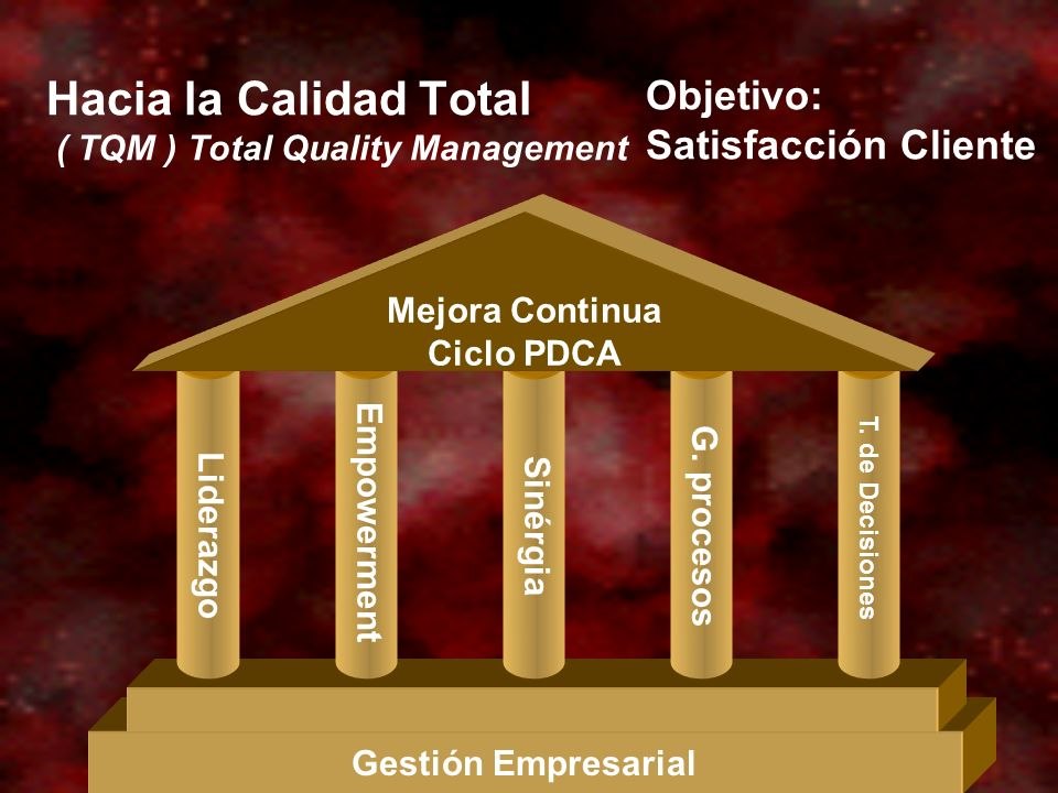 Hacia la Calidad Total ( TQM ) Total Quality Management