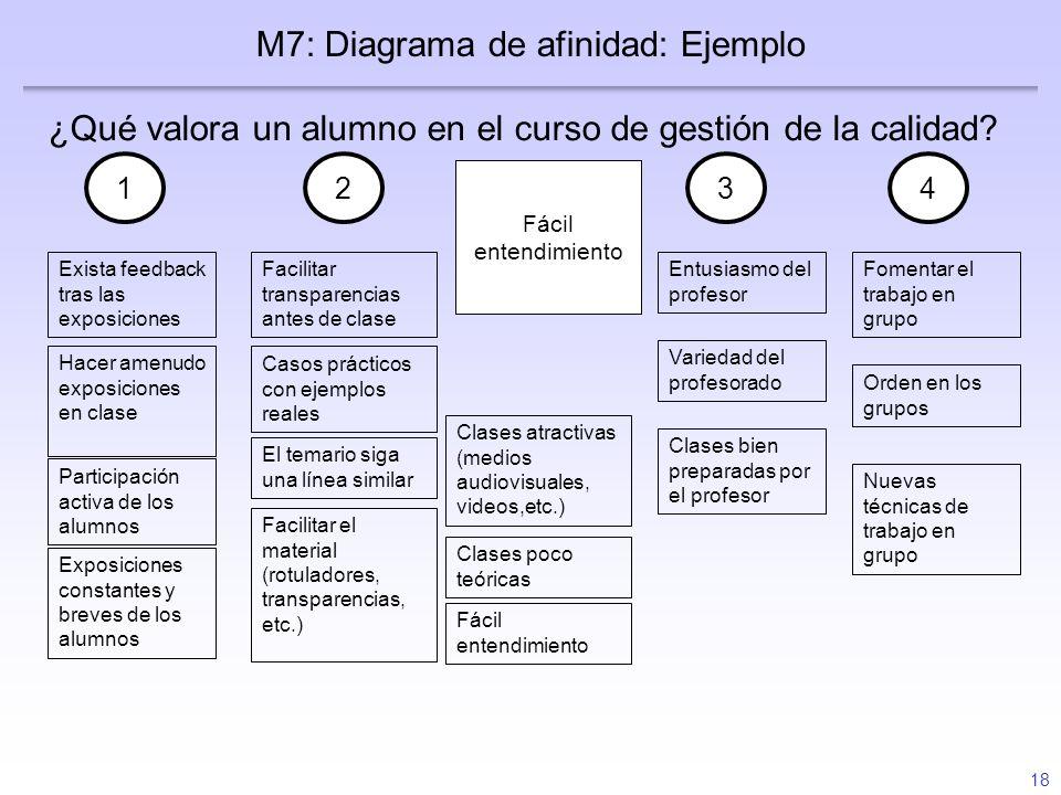 M7: Diagrama de afinidad: Ejemplo