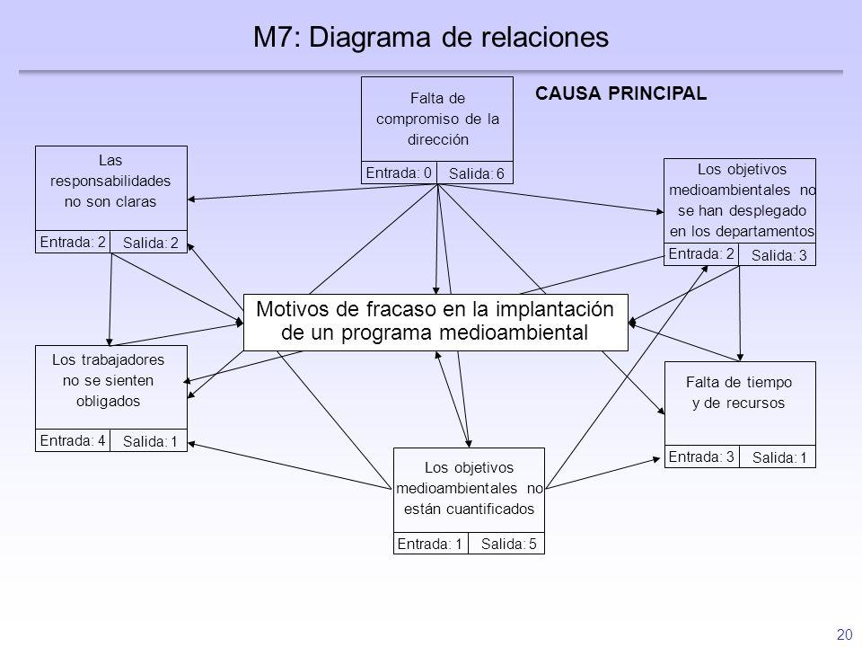 M7: Diagrama de relaciones